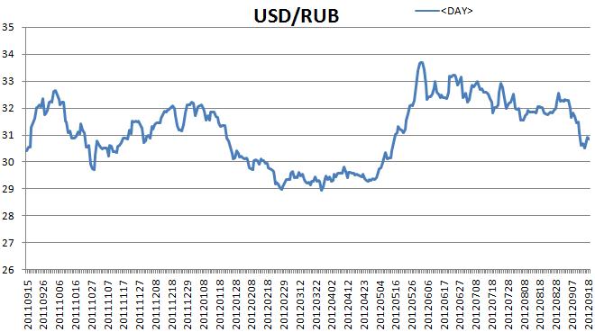 USD-RUB 11-12