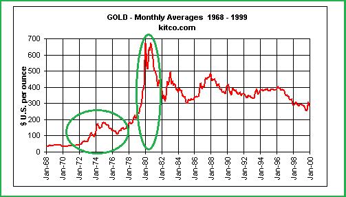 периоду роста цен на нефть
