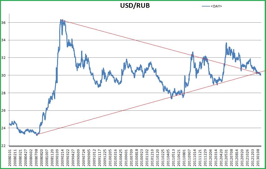 график доллара: