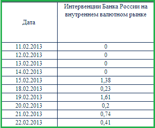 USD bank of russia