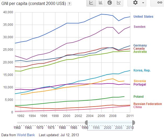GNI_per_capita
