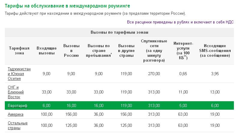 какой самый дешовый тариф для звонков по россии