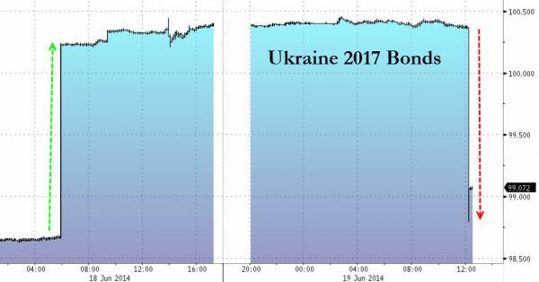 Ukrainebonds