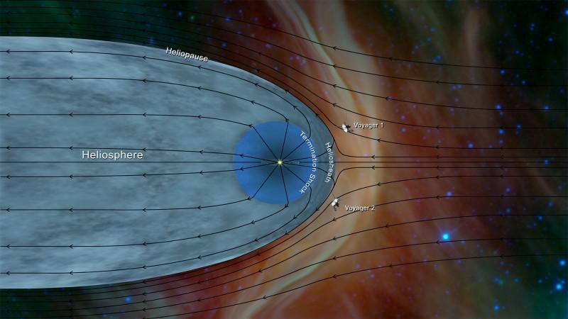 Гелиосфера и расположение зондов Вояджер-1 и Вояджер-2