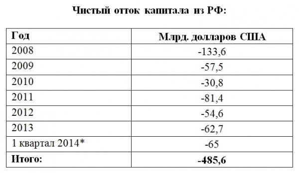 отток капитала 2014
