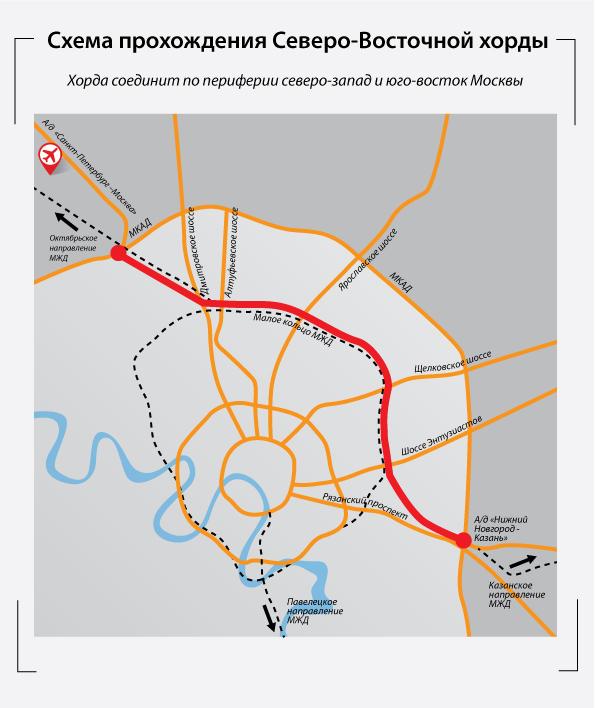 Бусиновская развязка с МКАД