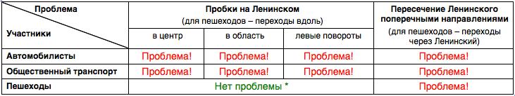 Проблемы Ленинского проспекта (участники-направления)
