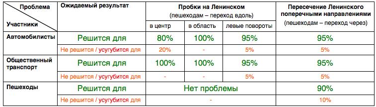 Эффект от официального проекта реконструкции Ленинского