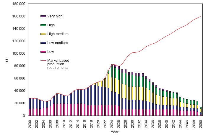 Стоимость урана на мировом рынке технический анализ теория доу forex