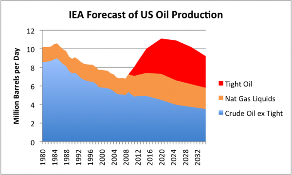 iea-forecast-of-us-oil-production-new-policies-scenario