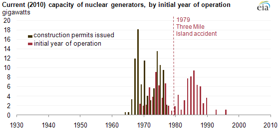 vintage_nuclear_permits_p2