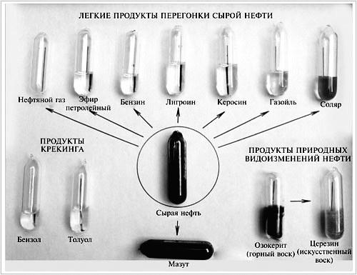17. Дистилляция, или перегонка Получение дистиллированной воды.
