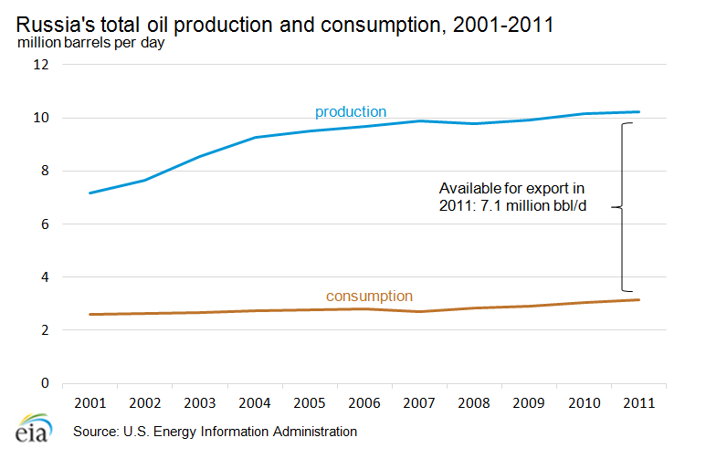 oil_production_consumption