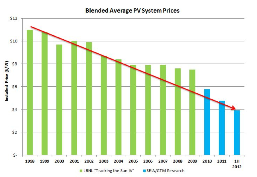 u-s-average-cost-of-solar-panel-systems