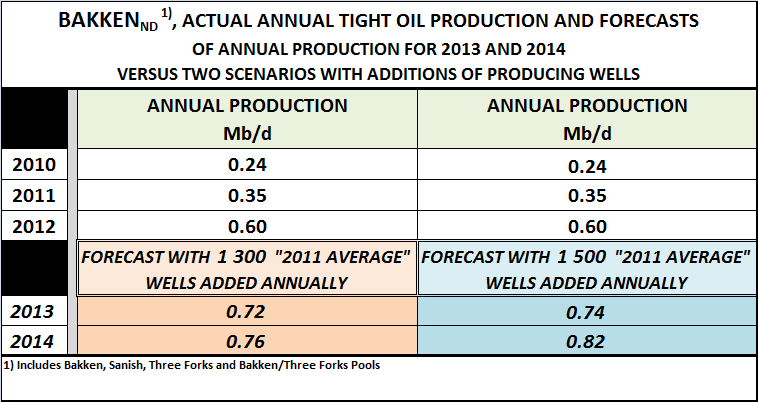 TABLE 1 2013 AND 2014 PRODUCTION FORECASTS