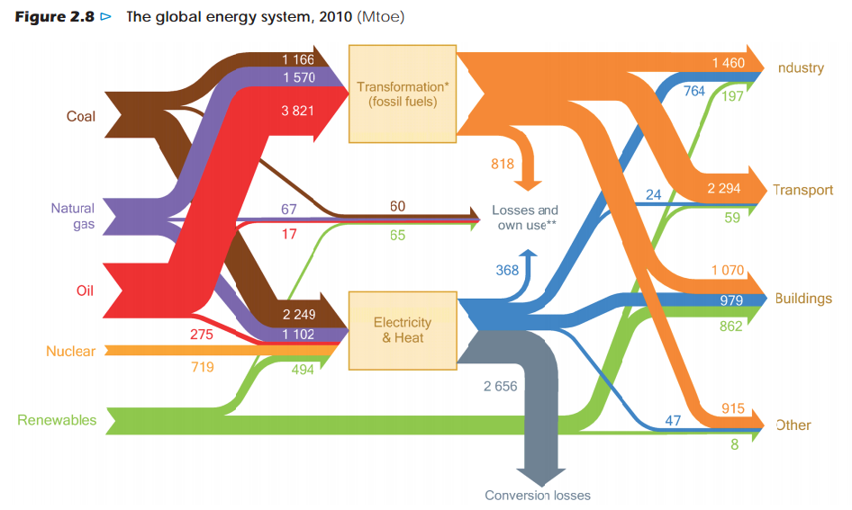 iea-world_energy_outlook_2012_fig4