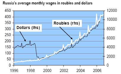 Russia's_wages