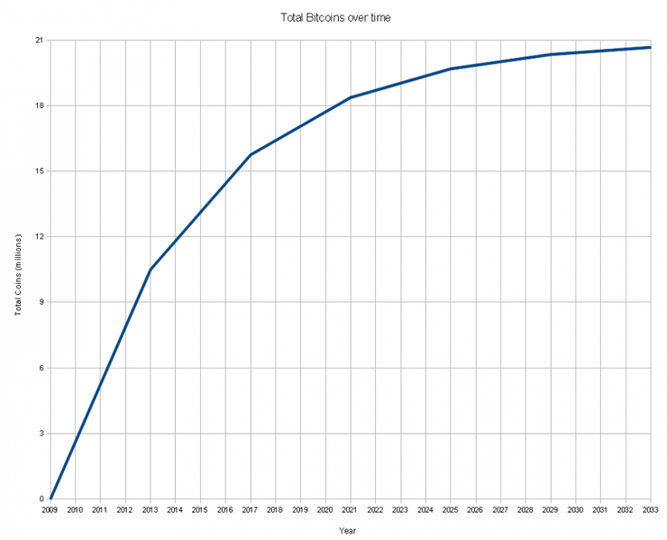740px-Total_bitcoins_over_time