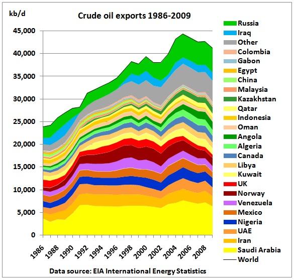 EIA_Crude_Oil_Exports_1986_20091