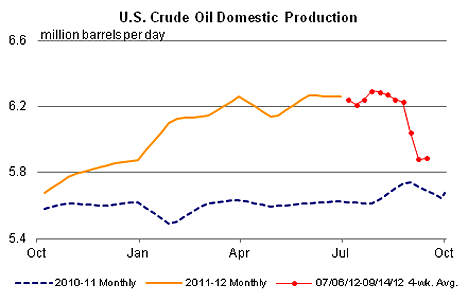 1. US Crude production Sep12
