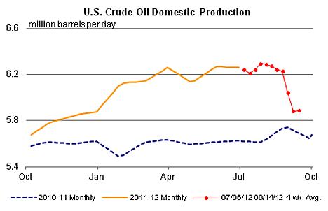 1. US Crude production Sep12
