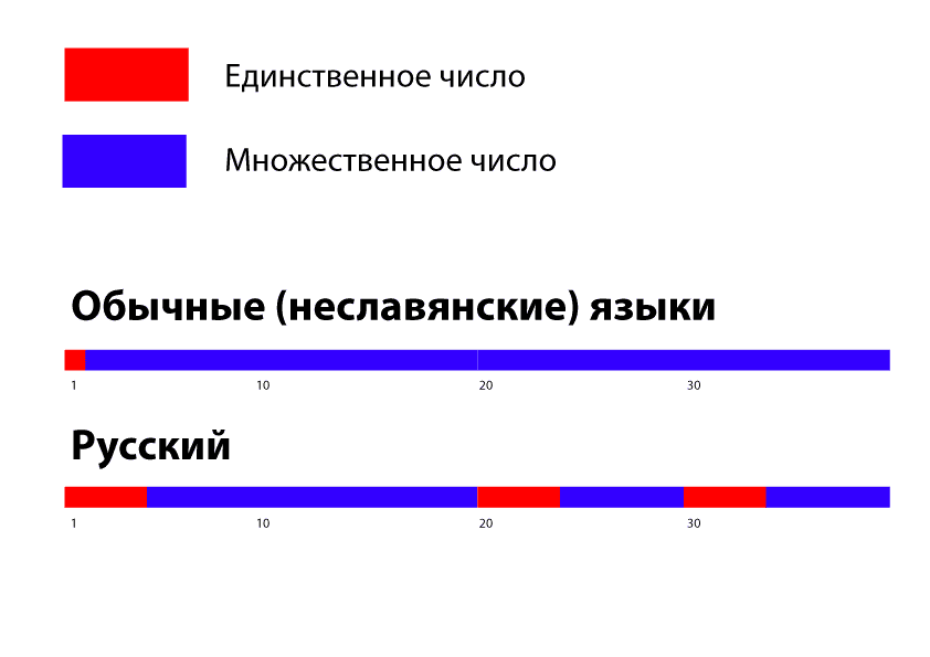 plural_in_russian