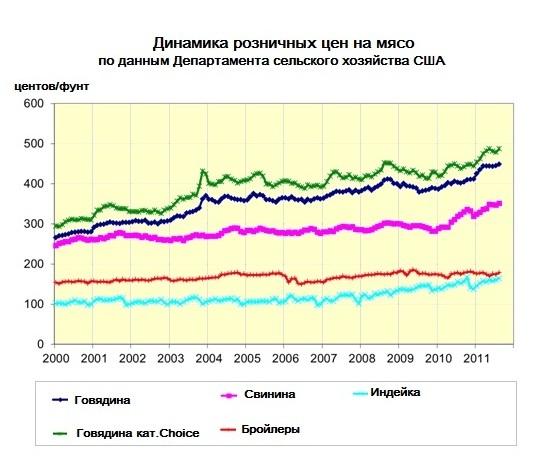 Рисунок график Динамика розничных цен на мясо по данным Департамента сельского хозяйства США