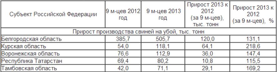 Поголовье свиней за 9 месяцев увеличилось на 3.1%