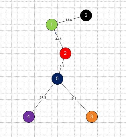 Minimální_strom_Prims_all