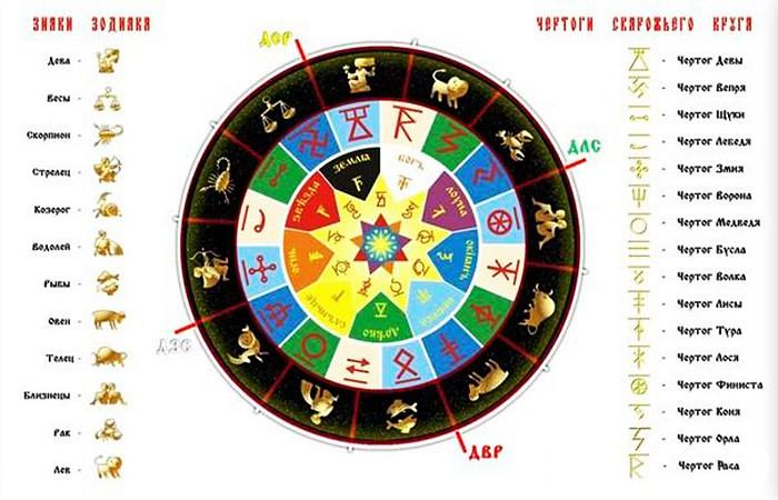 Велесов круг