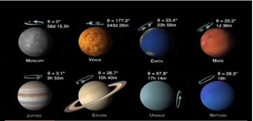 скорости и углы вращения планет