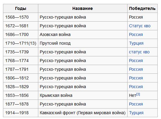 2015-11-28 00-40-36 Русско-турецкие войны — Википедия - Mozilla Firefox.png