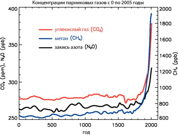 график концентрации парниковых газов