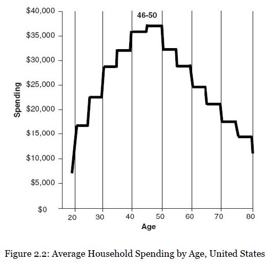 spending by age