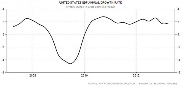 USA GDP growth rate QII13