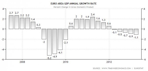 EURO ZONE GDP growth rate QII13