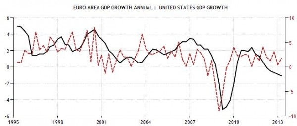 Correlation between GROWTH RATE EURO ZONE USA