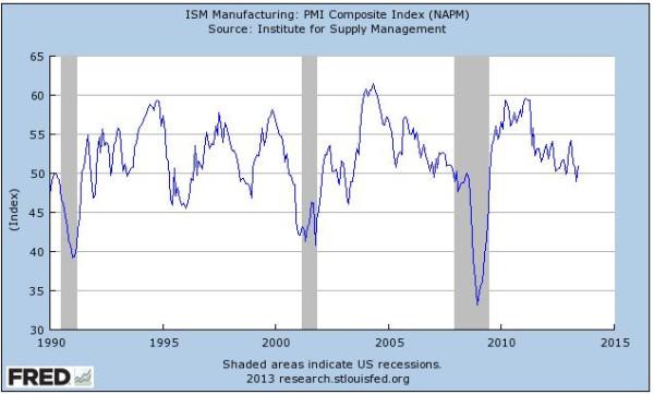 ISM PMI Manufacturing Season Adjusted