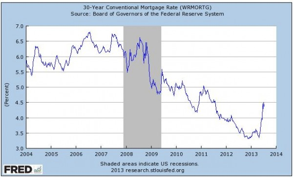 Mortgage Rate 30 y