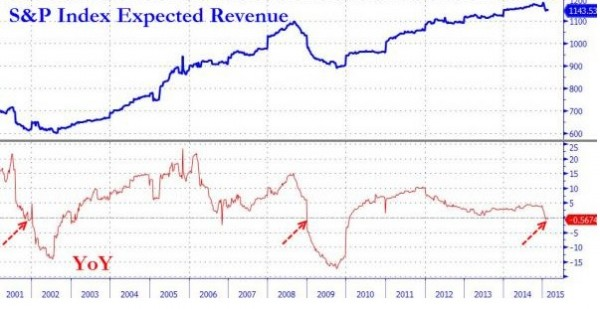 first-time-lehman-sp-500-revenues-are-projected-drop-year