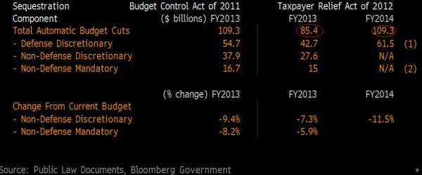 США. Бюджетный секвестр. Подробности.