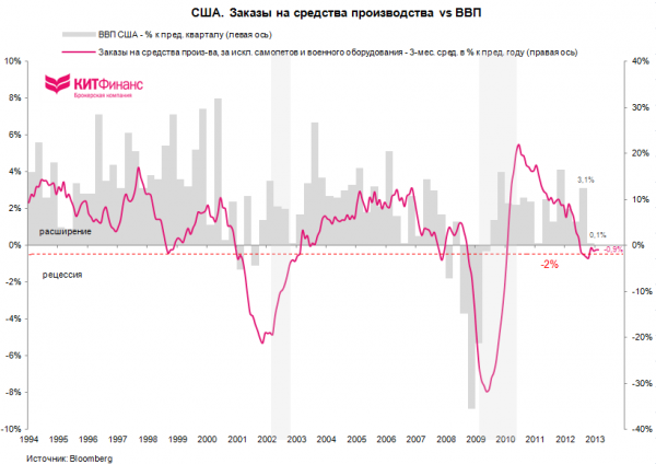 US Core Capex Orders