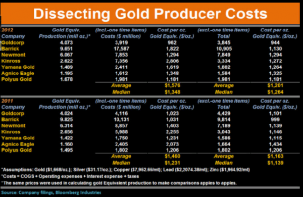 Gold costs