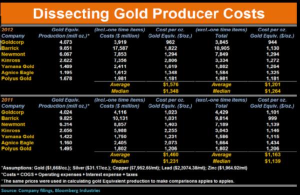 золото и себестоимость