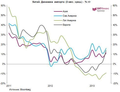 Китай: про монетарную политику, инфляцию, сою и свиней