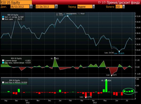 Emerging Markets ETF: динамика притоков/оттоков средств