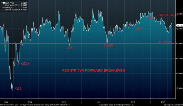 Fed Tapering: не сегодня, так завтра