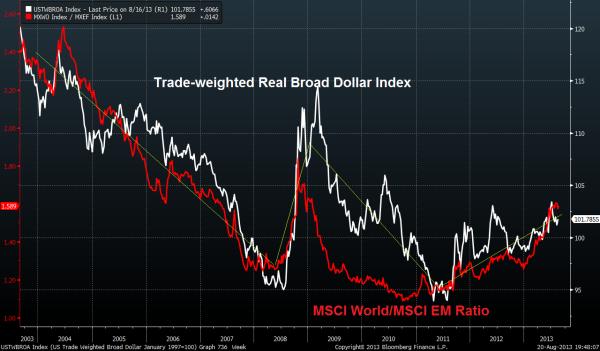 Про доллар, emerging markets и 10-летние циклы