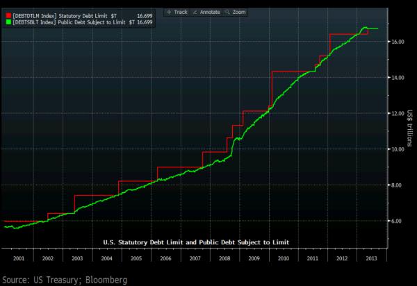 Планка по госдолгу США (debt limit) будет достигнута 17 октября, согласно оценкам Treasury Department