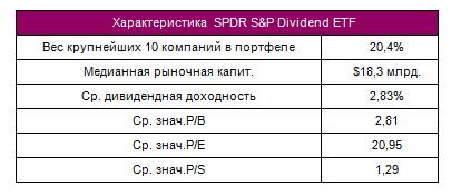 «Дивидендные аристократы» S&P 500. Проверенные временем